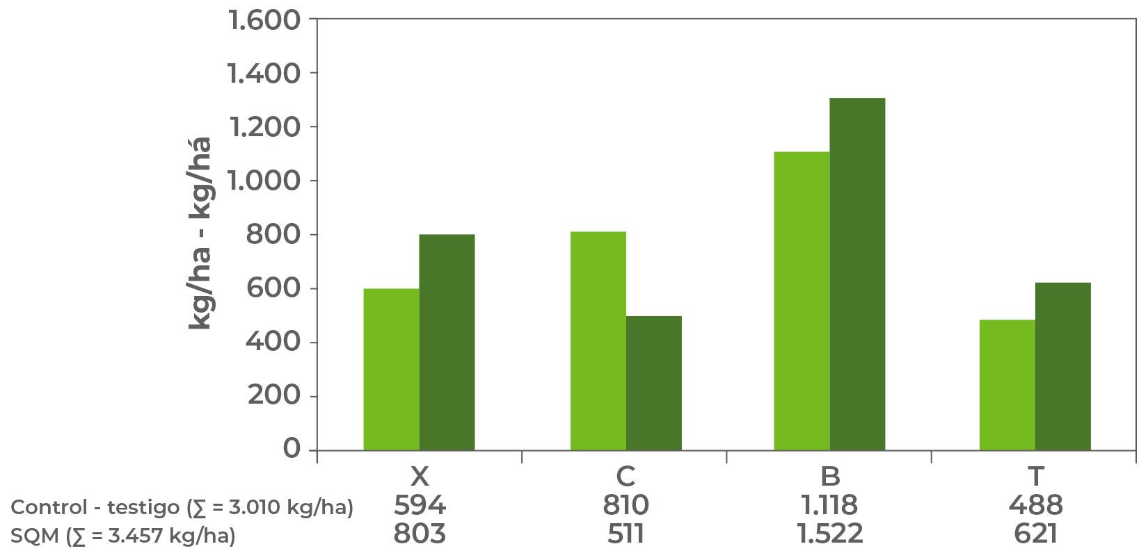Comparación entre el rendimiento por calidad de hoja y en total.