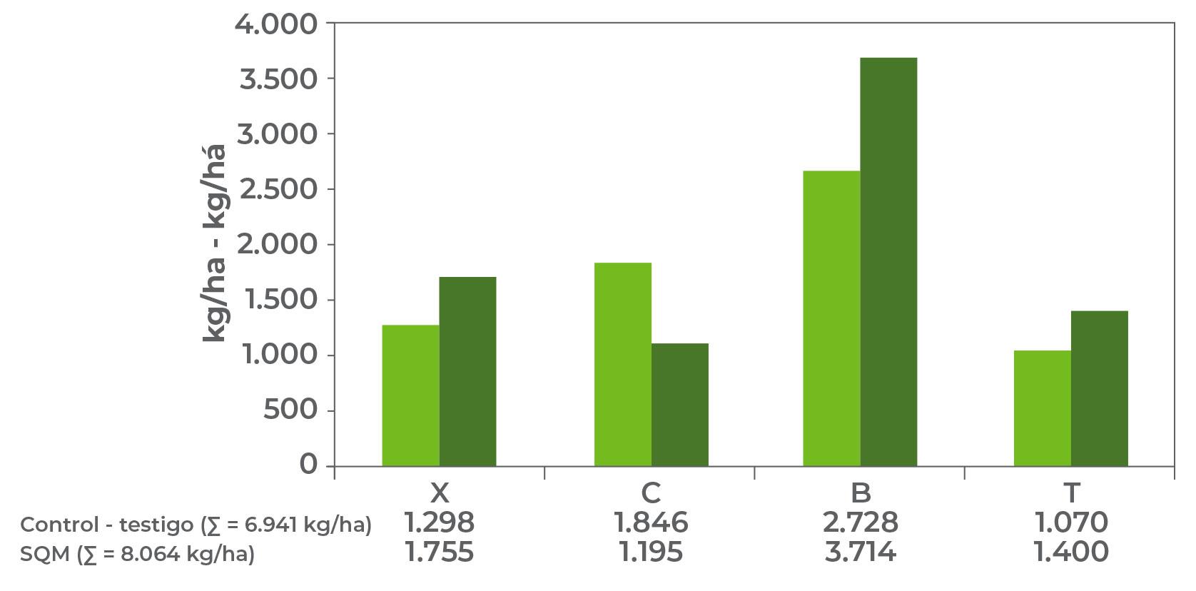 Comparación entre los ingresos brutos por calidad de hoja y en total.