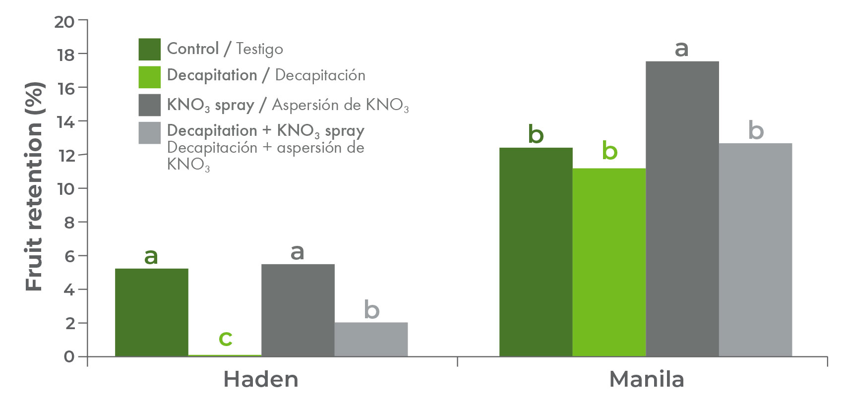 The effect of treatments on the fruit retention (%) of Hadenand Manilamango cultivars.