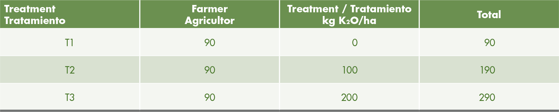 The 3 treatments with potassium.