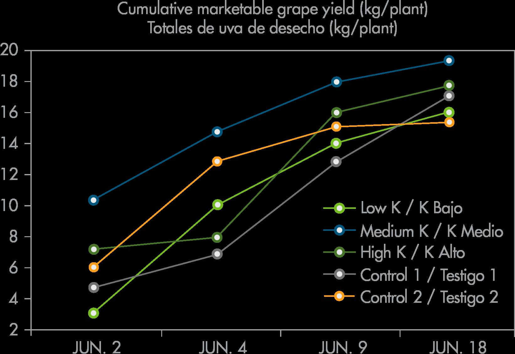 Cumulative marketable grape yield (kg/plant)