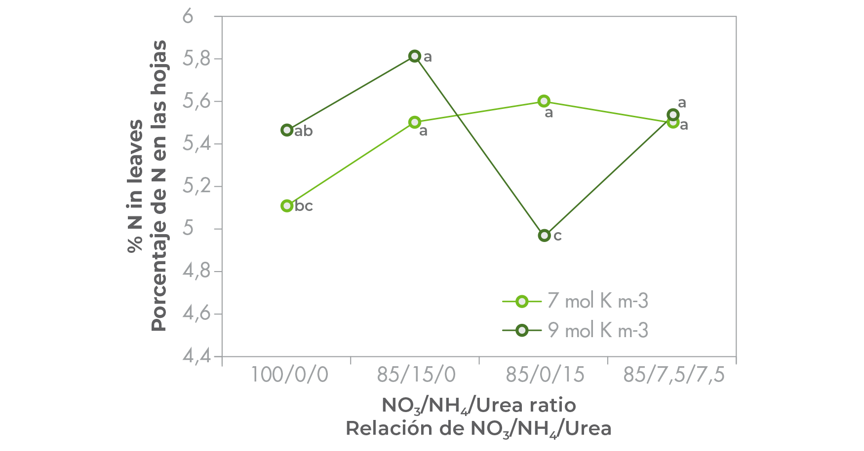 Percentage nitrogen (N) in the leaves of tomato seedlings supplied with nutrient solutions containing three different N-sources in 4 ratios, and 2 rates of potassium (K). Data points labeled with the same letters in each column and row are not significantly different (Tukey, P ≤ 0,05).