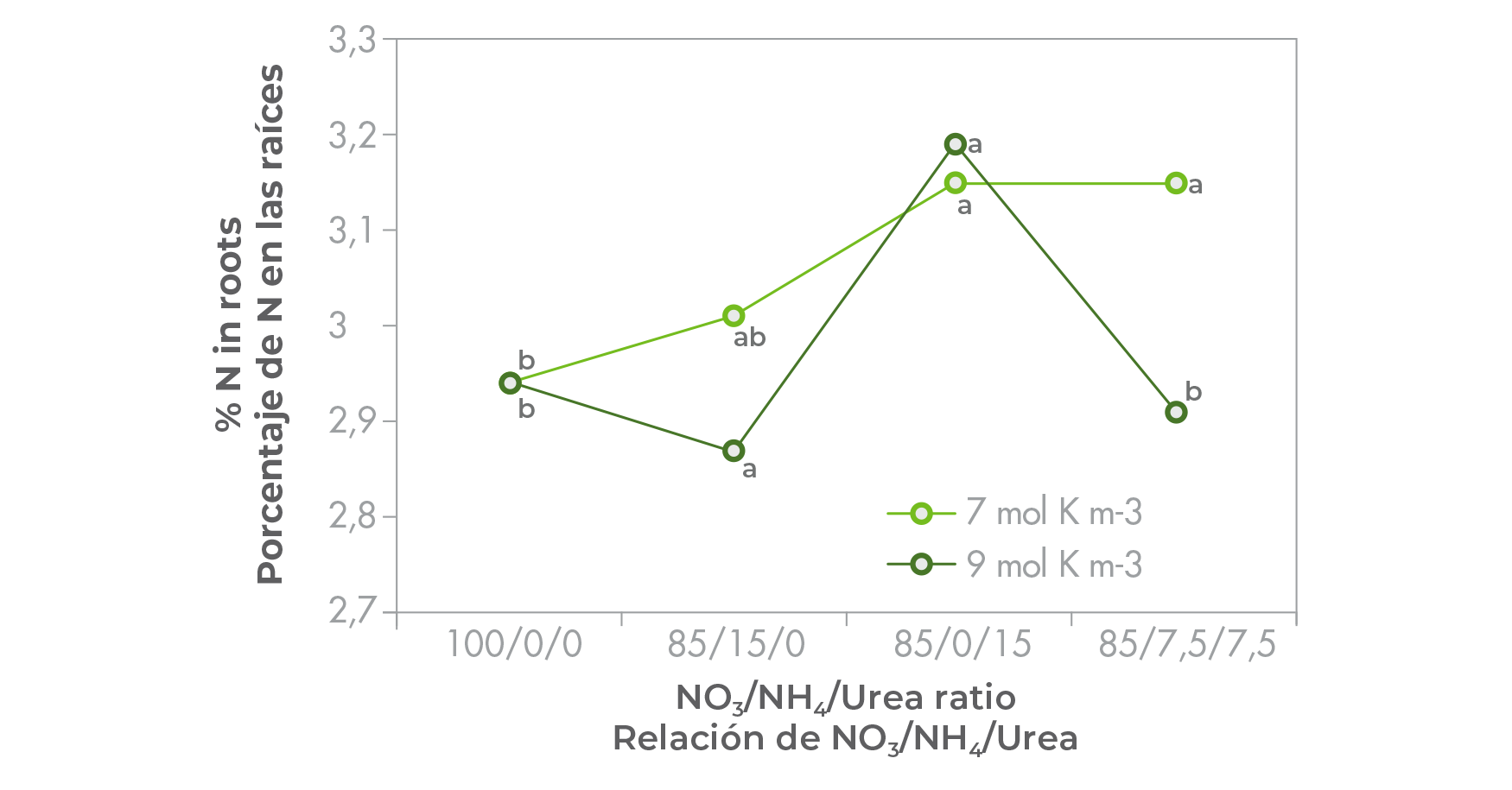 Percentage Nitrogen (N) in the roots of tomato seedlings supplied with nutrient solutions containing three different N-sources in 4 ratios, and 2 rates of potassium (K). Data points labeled with the same letters in each column and row are not significantly different (Tukey, P ≤ 0,05).