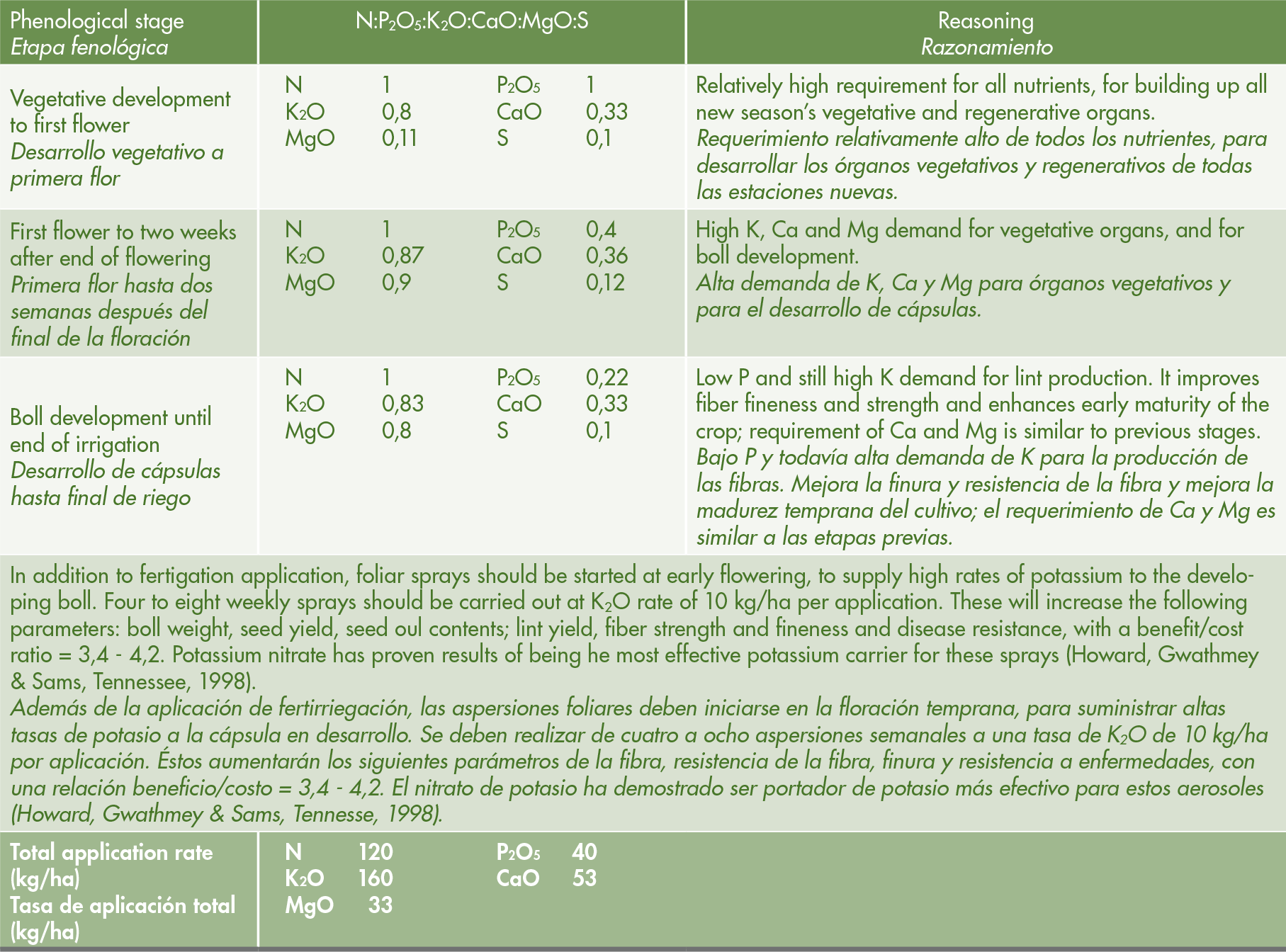 Recommended N-P-K-Ca-Mg ratios, applied by fertigation via drip irrigation, across main growth stages of cotton plants, with an expected yield of 6.2 MT/ha. This fertigation regime leans on heavy pre-planting base dressing of: N= 86 kg/ha; P<sub>2</sub>O<sub>5</sub>= 75 kg/ha; K<sub>2</sub>O= 80 kg/ha.