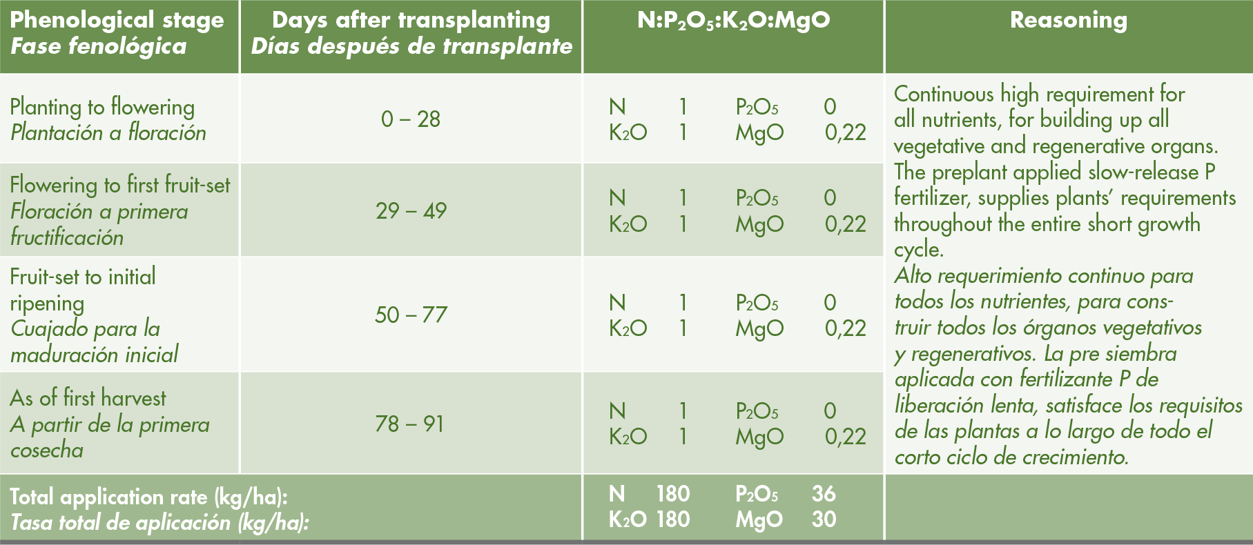 Suggested fertigation schedule of major nutrients for field-grown watermelons at expected yield of 35-45 MT/ha. This fertigation regime leans on a pre-plant base dressing of: N= 40 kg/ha; P<sub>2</sub>O<sub>5</sub>= 36 kg/ha; K<sub>2</sub>O= 40 kg/ha. Ref.: Vegetable Crop Handbook for Southeastern United States, 2011