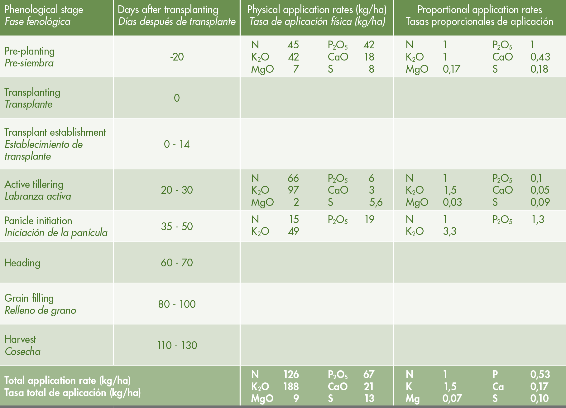 Optional mineral nutrition schedule for field-grown rice at expected yield of 7-10 MT/ha.