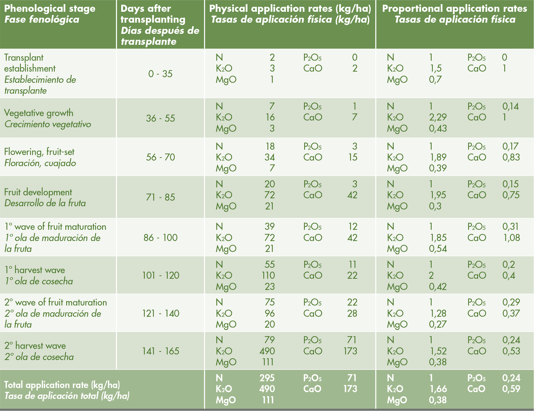 Optional mineral nutrition schedule for greenhouse- soil-grown pepper at expected yield of 100 MT/ha.