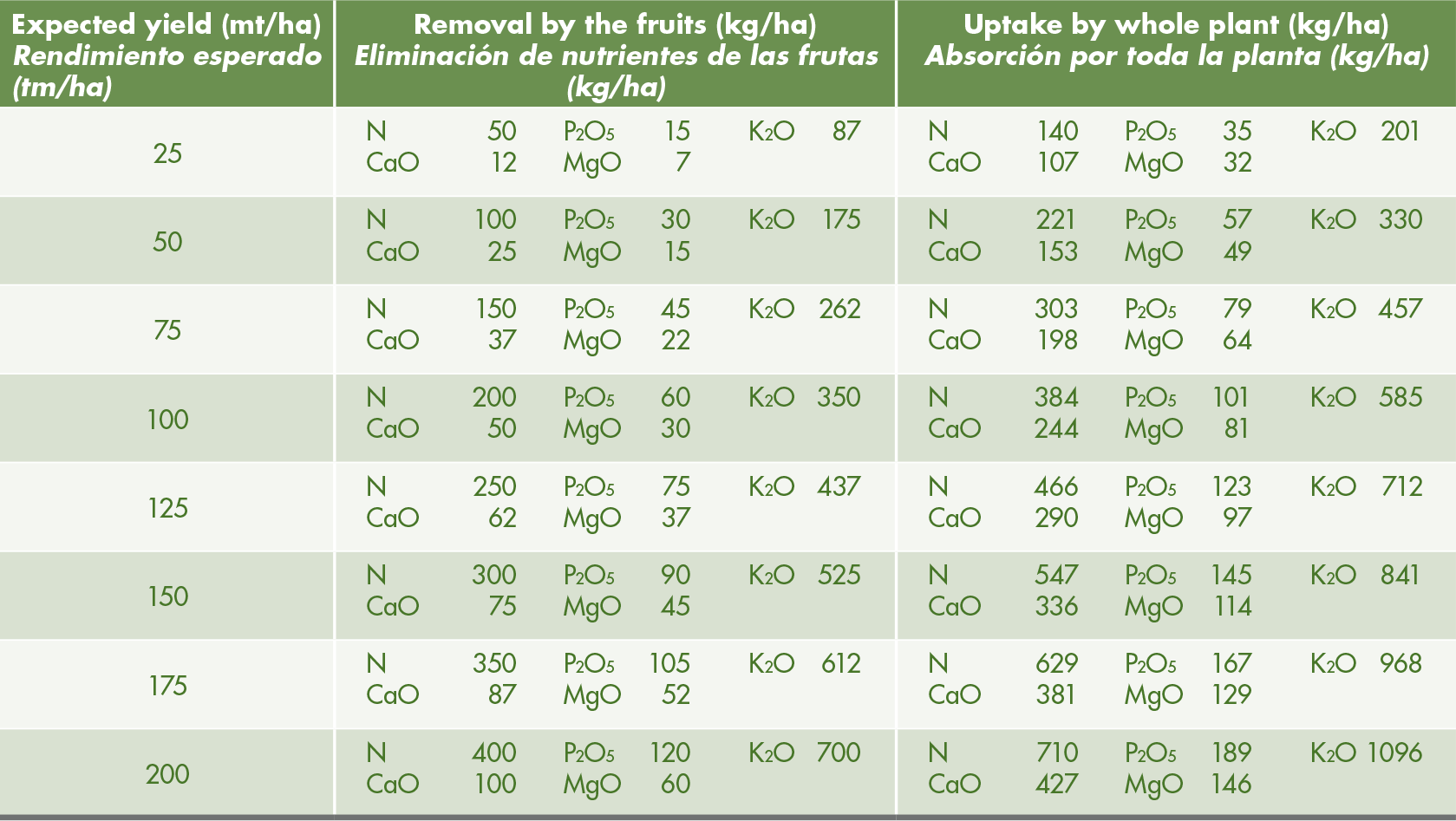 Rounded figures of nutrient requirements at different fruit yields.