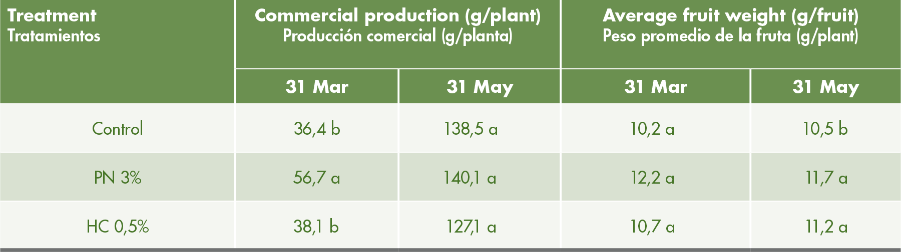 Commercial production and average fruit weight after spray application directly to the crown of potassium nitrate