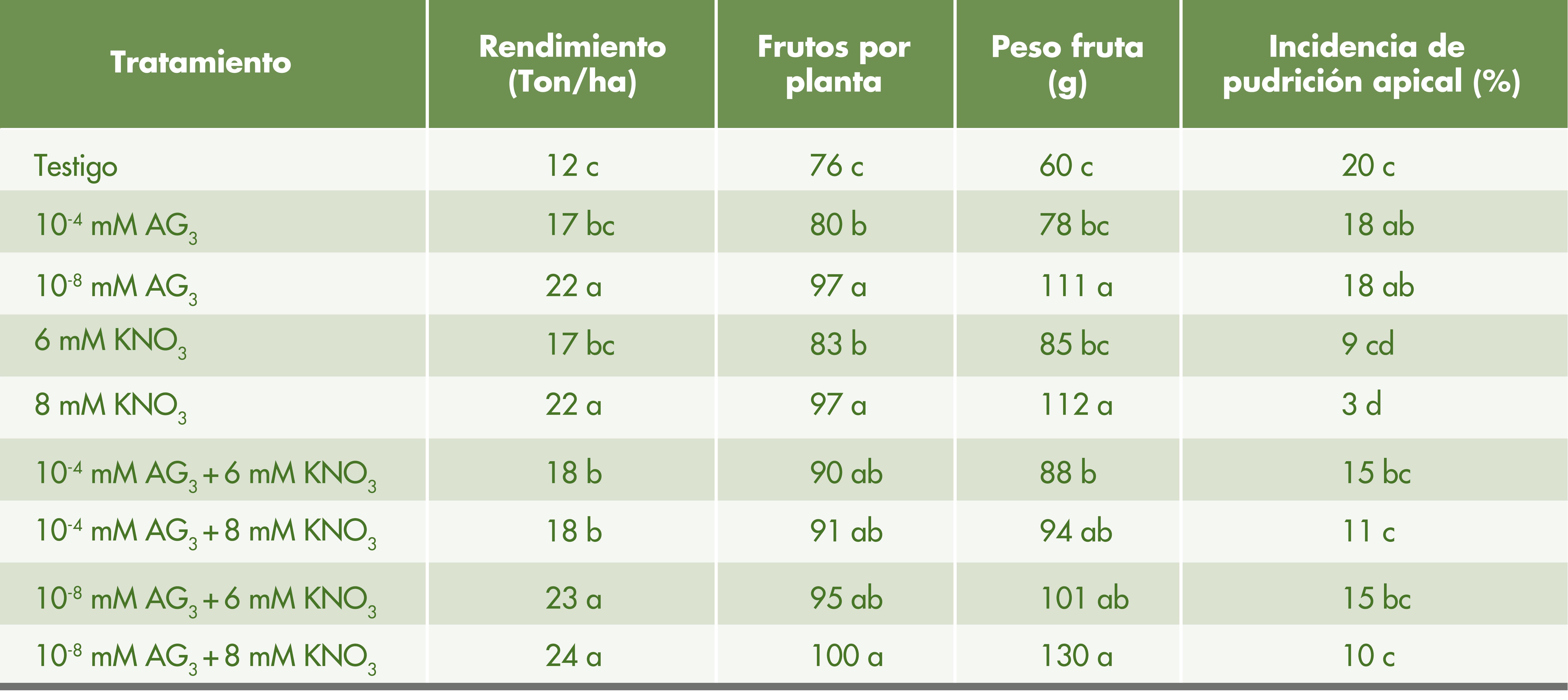 Nitrato de potasio en mango, permitió adelantar y mejorar la floración