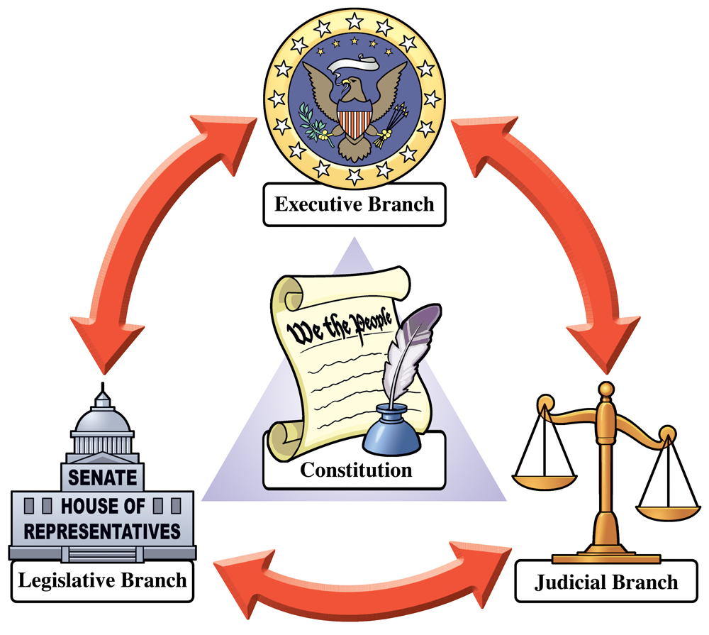 government checks and balances According to the doctrine of separation of powers, the us constitution distributed the power of the federal government among these three branches, and built a system of checks and balances to.