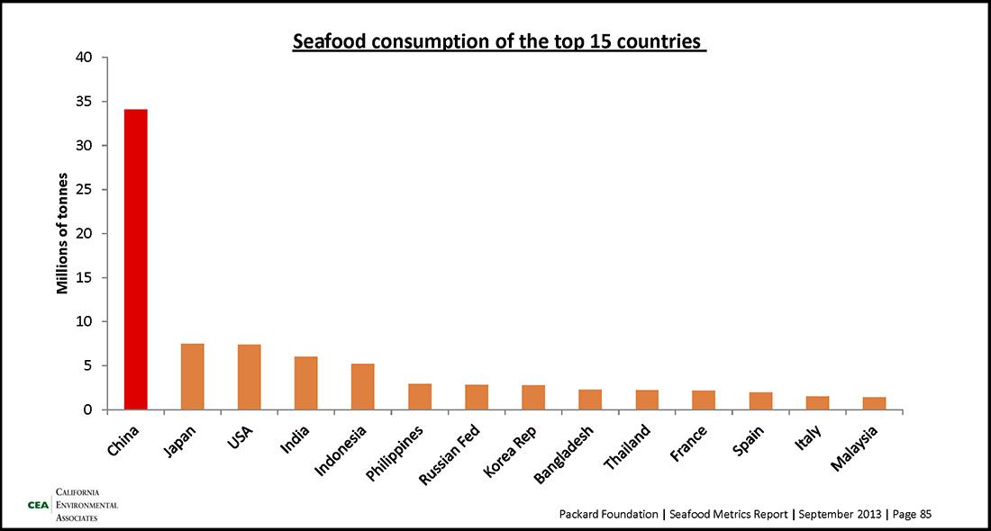 中国における持続可能な水産物の機会