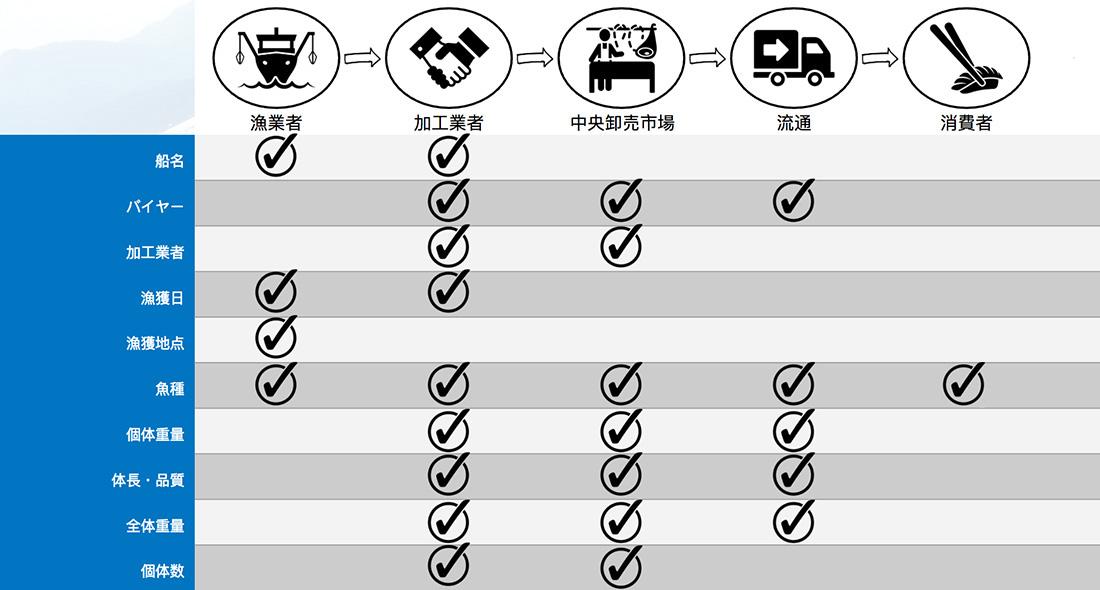 Tokyo Bay sea perch traceability key data elements