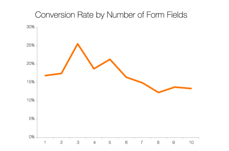 conversion rate by number of form fields chart & graph