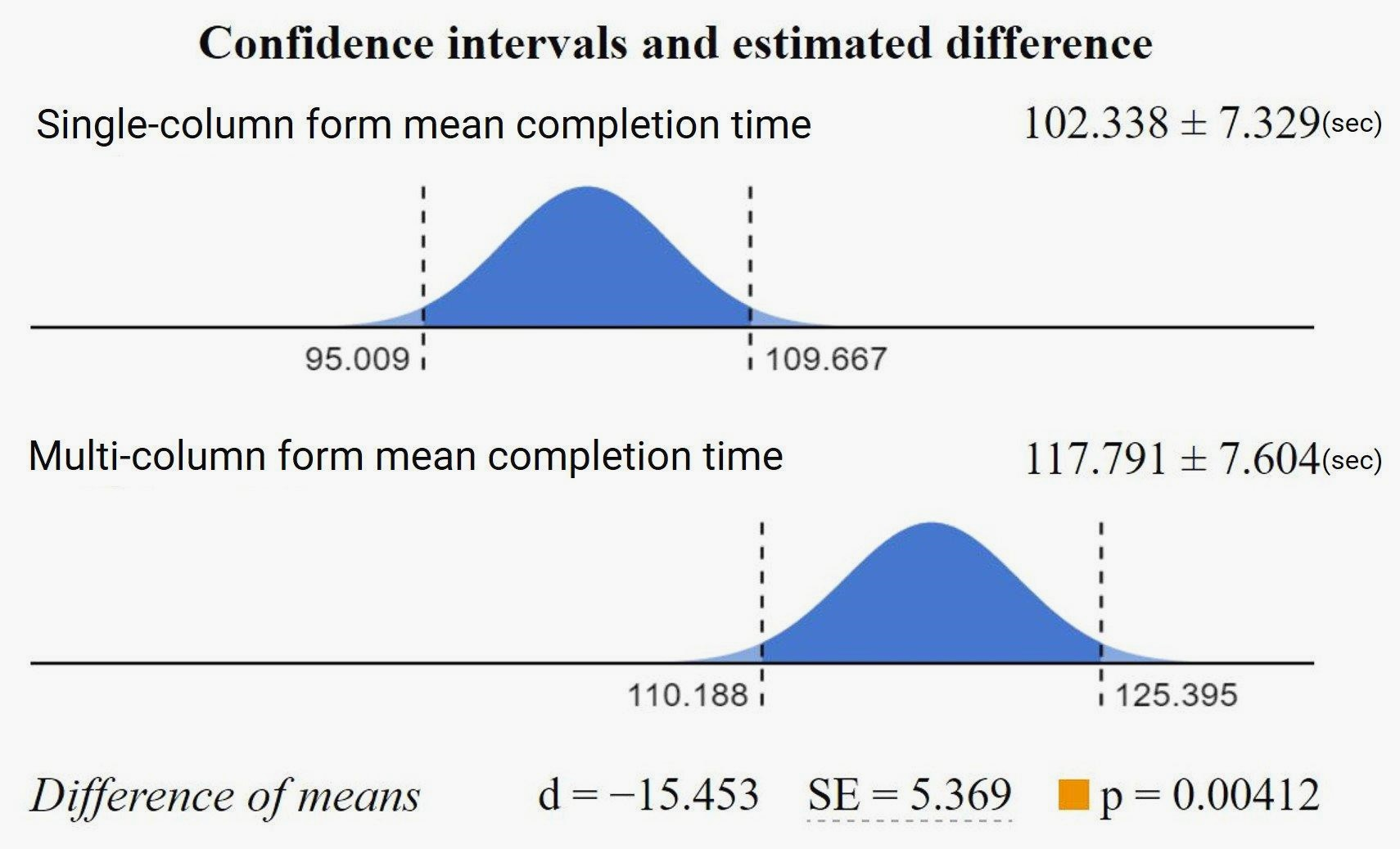 graphic with confidence intervals and estimated differences between using a single column or multiple column form