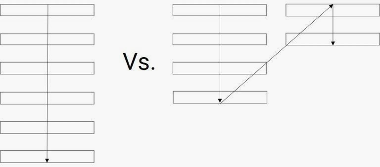 single column vs. multiple column forms