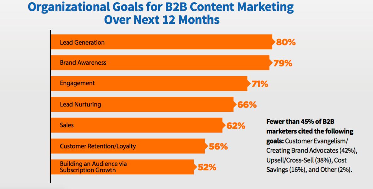 organizational goals for B2B chart
