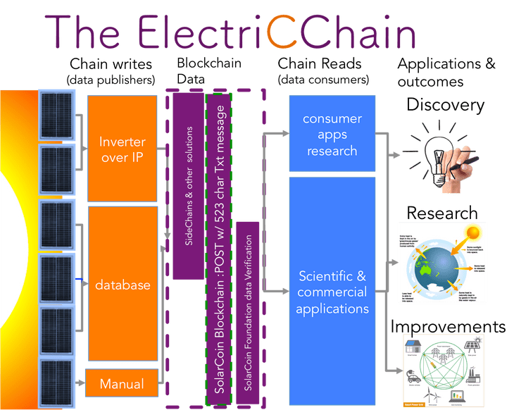 electricchain-from-solarcoin.png