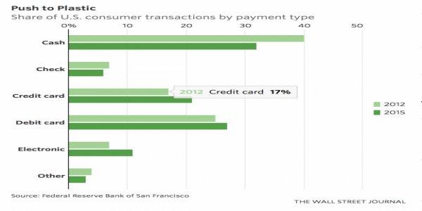 VISA Pressures Merchants to Stop Accepting Cash