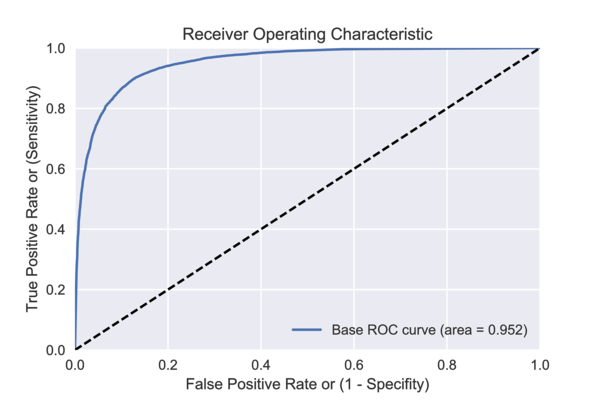ROC curve with default hyperparameter values on test data.