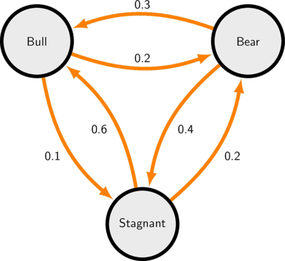 Markov chains in latex a 3 state markov chain ccuart Image collections