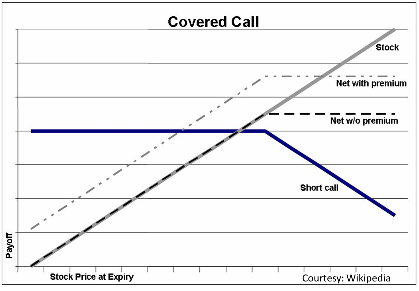 Covered Calls Options Strategy
