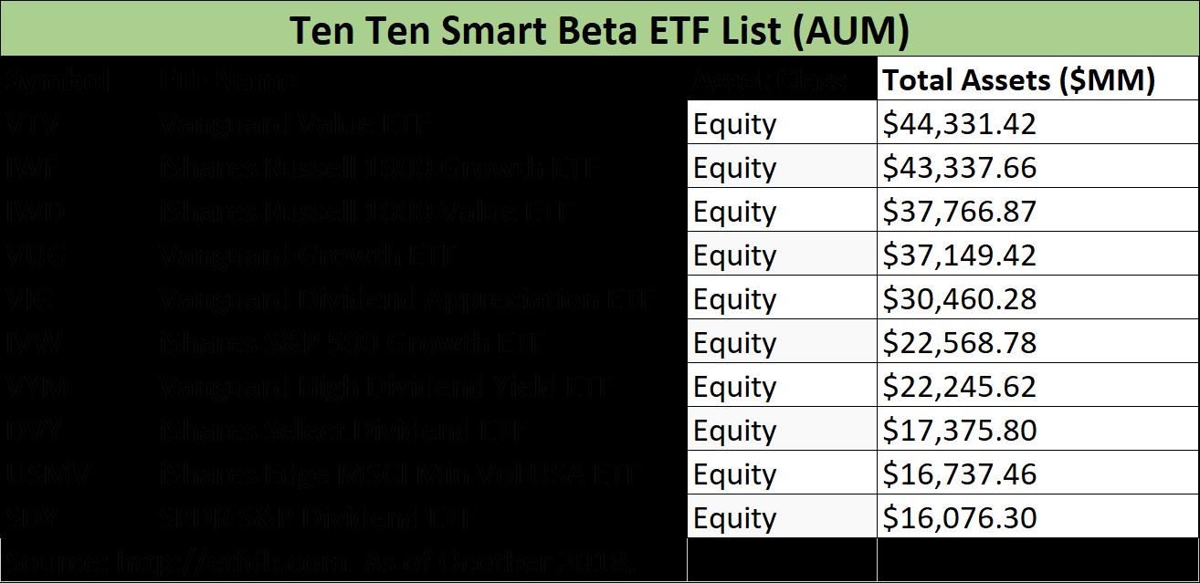 smart beta investing - Top Ten smart beta ETFs
