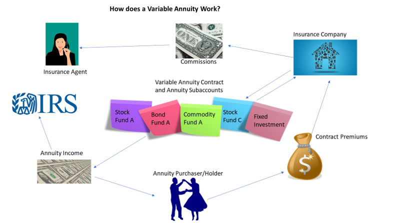Variable Annuity Guide - How Variable Annuities Work?