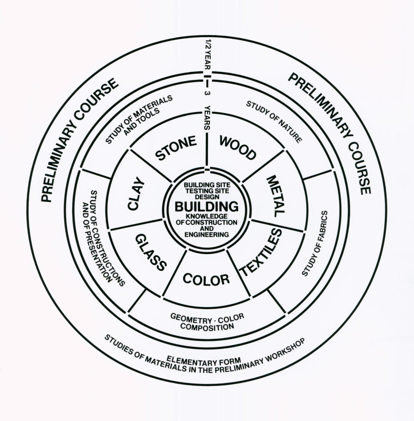 Learning In The Bauhaus School Five Lessons For Todays Designers