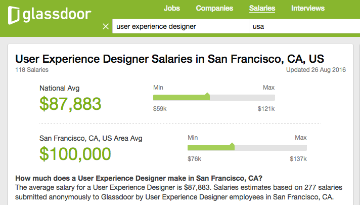 Glassdoor estimates the average salary to be almost $90,000