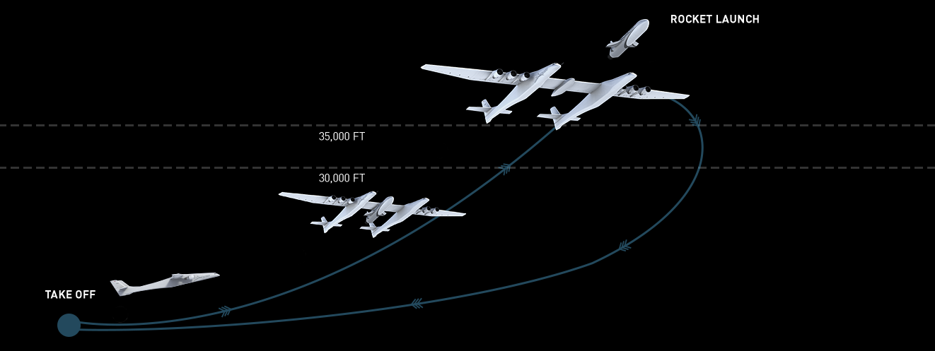 How We Launch - Stratolaunch Stratolaunch