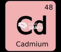Cadmium chemical element