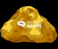 Gold au brute mineral
