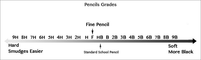 Pencil Grades diagram