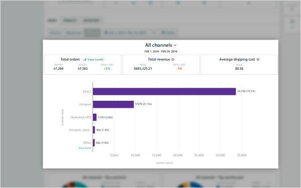 Analytics Channel View