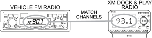 FM direct adapter match channels