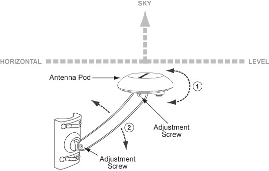 Antenna adjustment instructions
