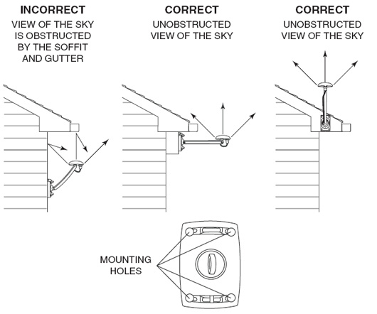 Correct/incorrect ways of mounting a satellite on a wall