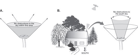 Antenna mounted on a house in clear location