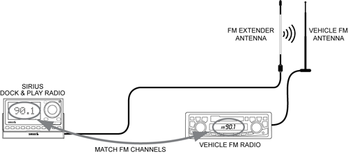 FM extender antenna to dock to radio path