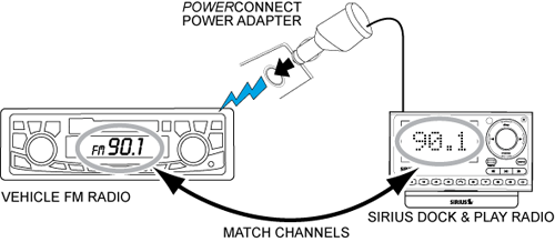 Signal path from vehicle fm radio to sirius dock