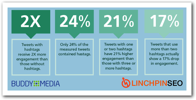 What is a Hashtag? How to Use Hashtags in Social Media