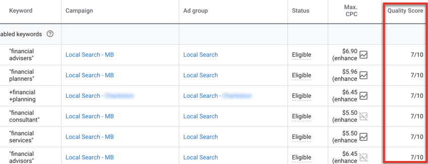 Google Ads Quality Score can drive down your PPC costs