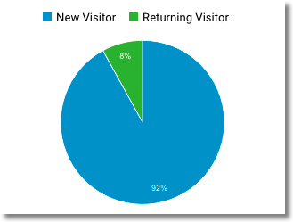 New vs. Returning visitors in Google Analytics