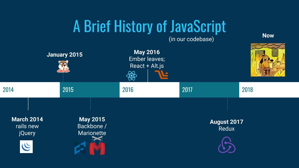JavaScript Timeline