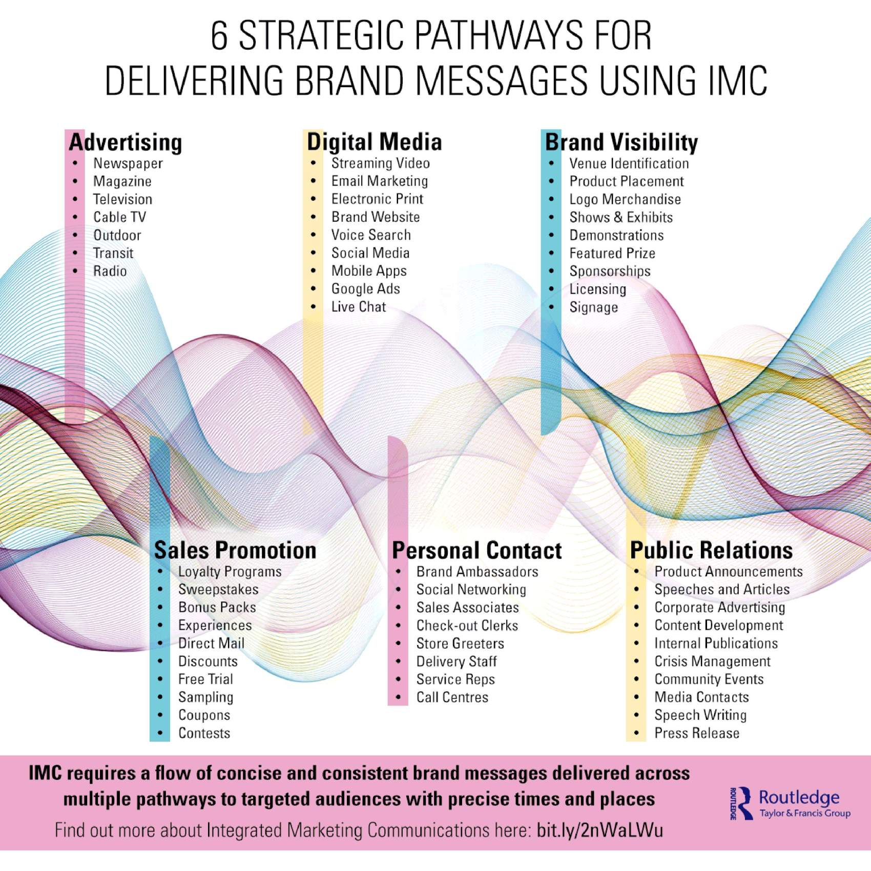 6 Strategic Pathways for Delivering Brand Messaging Using IMC The Integrated Marketing Communication plan is a sequential process that begins with marketing research, evolves into communication strategies, and results in measurable action programs. IMC requires a flow of concise and consistent brand messages delivered across multiple pathways to targeted audiences with precise times and places