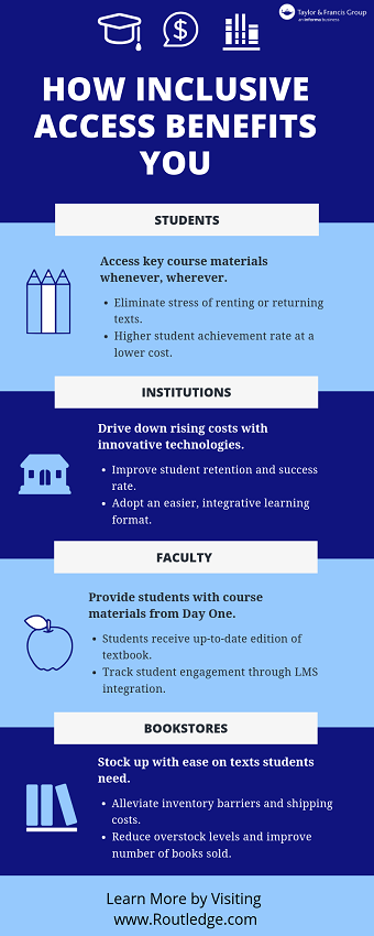 Inclusive Access infographic