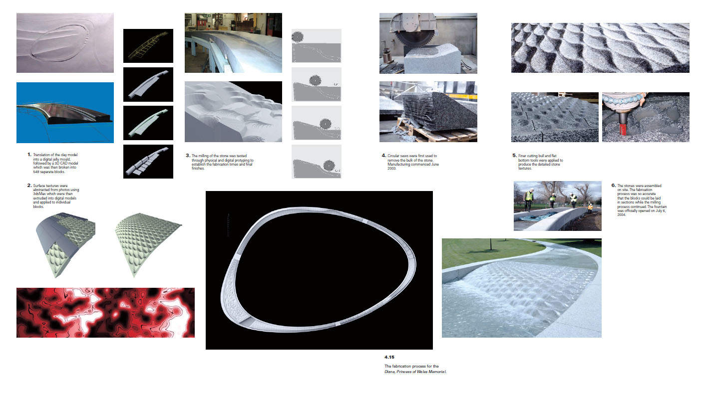 Design Technologies In Landscape Architecture Taylor Dunn Wiring Diagram Read Conjunction With The Shown Figure 415 Which Visually Documents