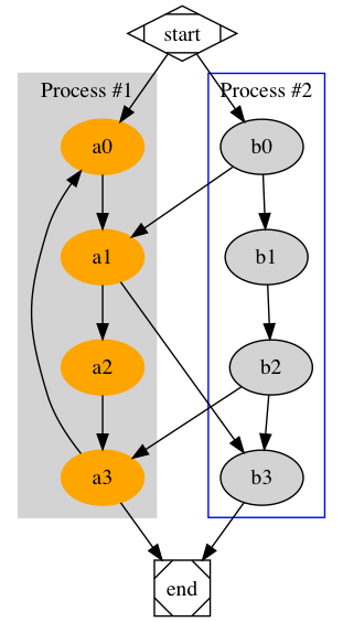 Clusters Graph Output