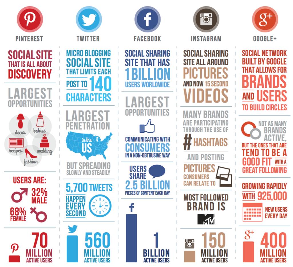 social media network comparison